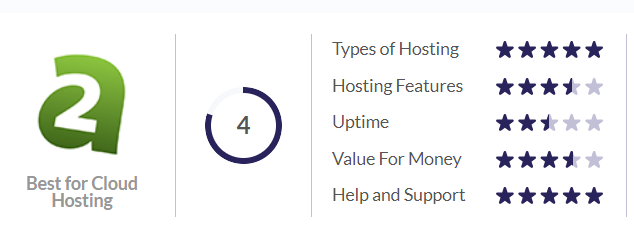 Best Web Hosting For Small Business 2021 a2 hosting