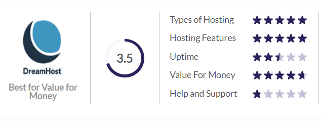 Best Web Hosting For Small Business 2021 dreamhost